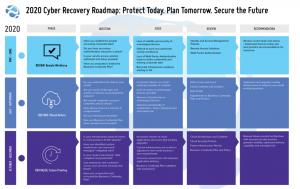 2020 Cyber Roadmap